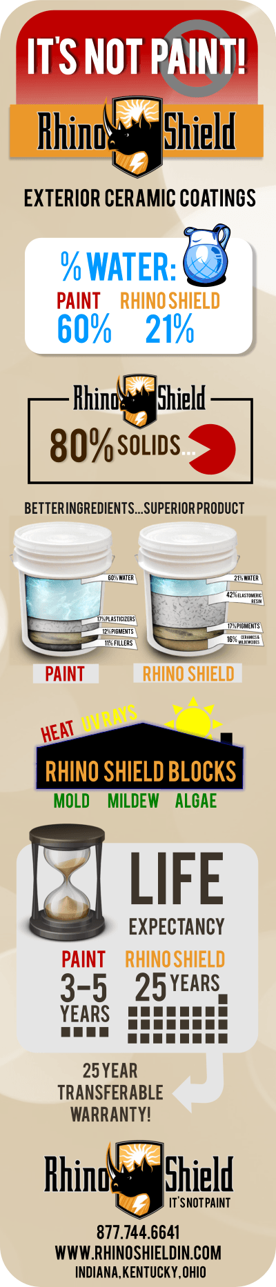 Rhino Shield vs Paint Infographic - It's Not Paint