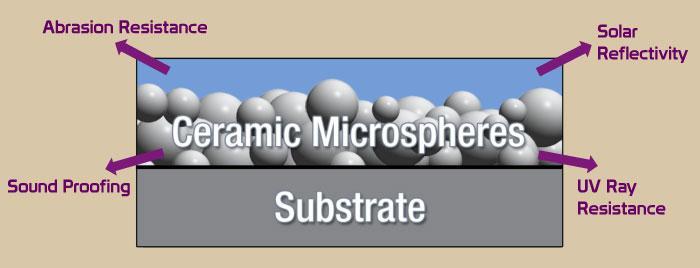 microspheres help make the best exterior ceramic paint