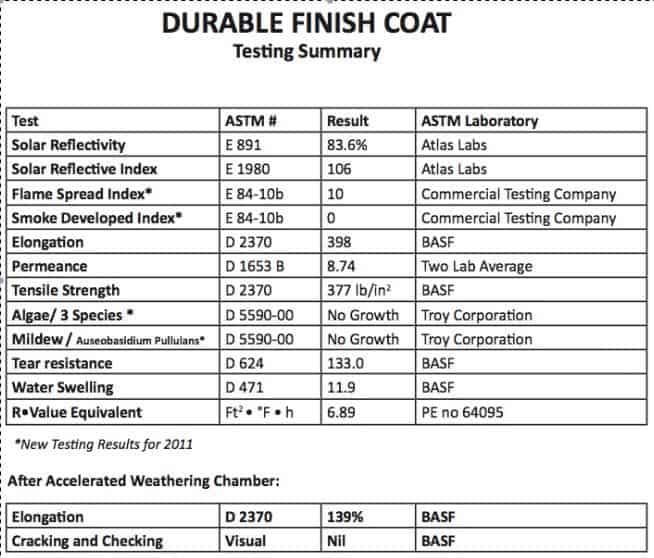 ceramic coating testing data